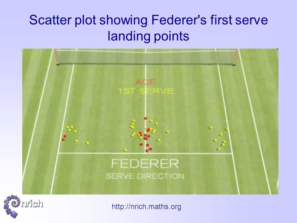 http://nrich.maths.org Scatter plot showing Federer s first serve landing points