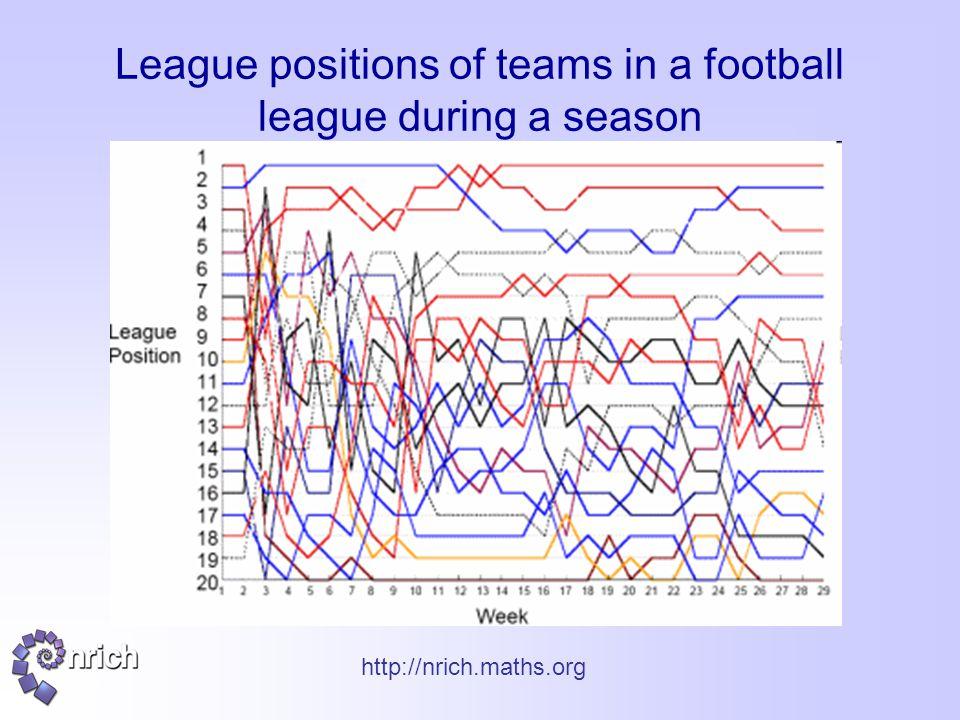 http://nrich.maths.org League positions of teams in a football league during a season