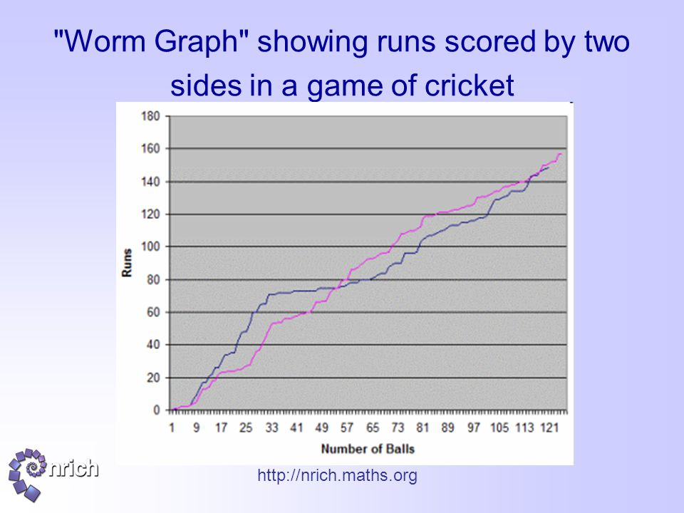 http://nrich.maths.org Worm Graph showing runs scored by two sides in a game of cricket