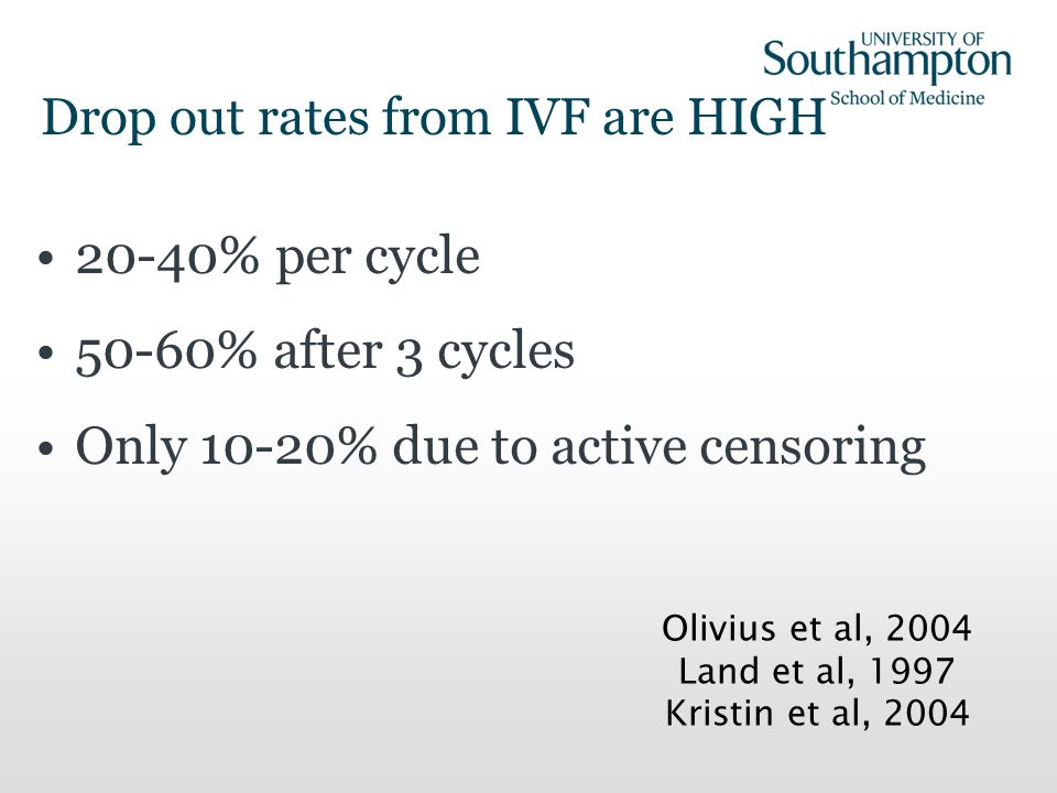 Drop out rates from IVF are HIGH 20-40% per cycle 50-60% after 3 cycles Only 10-20% due to active censoring Olivius et al, 2004 Land et al, 1997 Krist