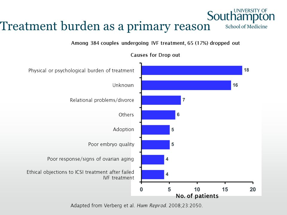 Treatment burden as a primary reason Physical or psychological burden of treatment Unknown Relational problems/divorce Others Adoption Poor embryo qua