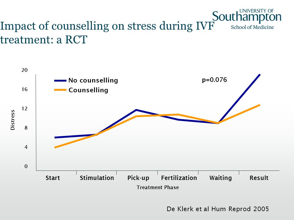 Impact of counselling on stress during IVF treatment: a RCT p=0.076 De Klerk et al Hum Reprod 2005 No counselling Counselling 20 16 12 8 4 0 Distress
