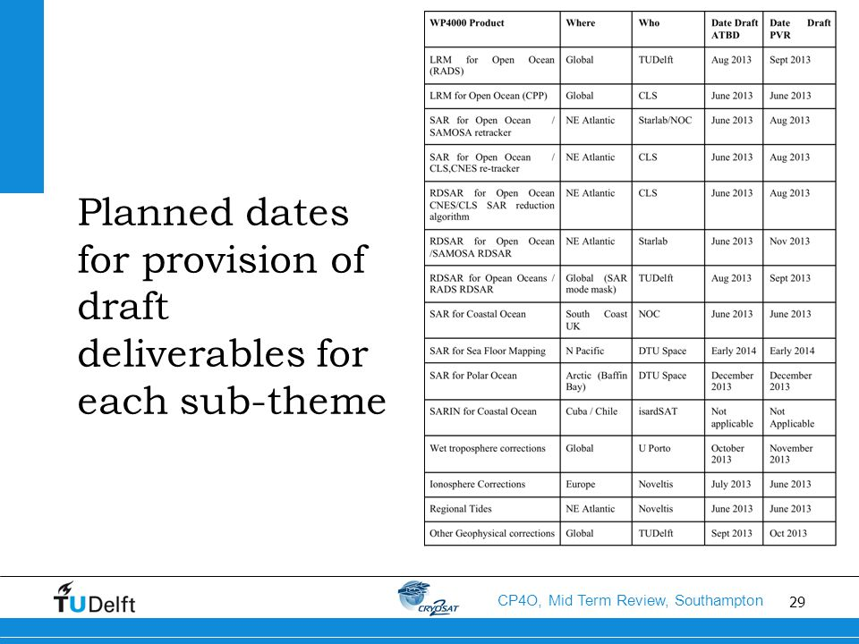 29 CP4O, Mid Term Review, Southampton Planned dates for provision of draft deliverables for each sub-theme