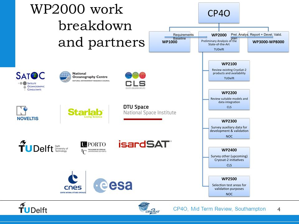 4 CP4O, Mid Term Review, Southampton WP2000 work breakdown and partners