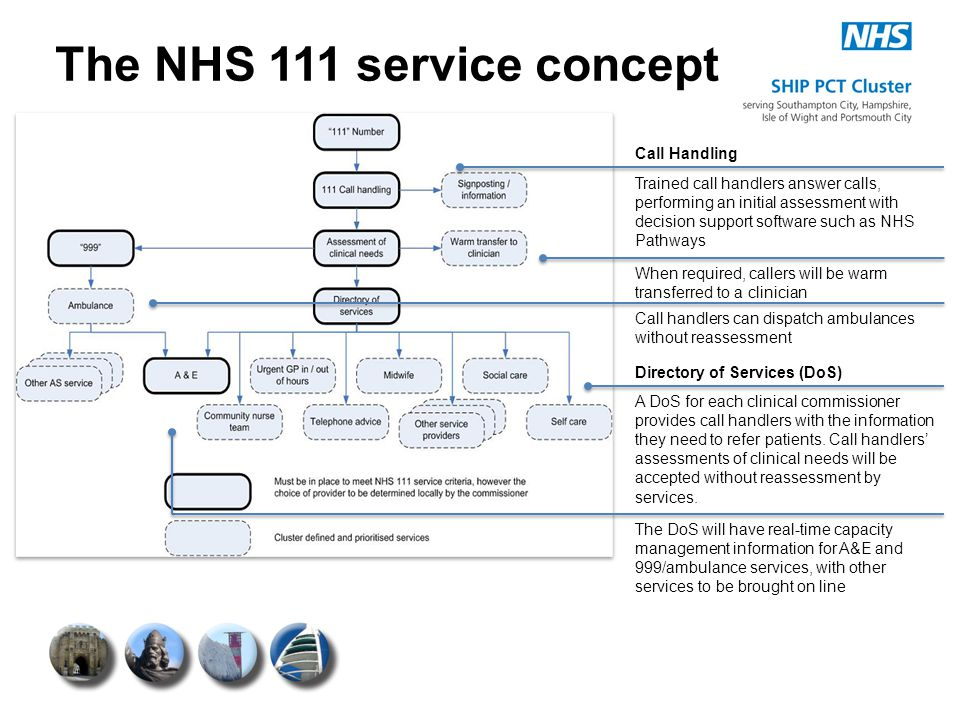 The NHS 111 service concept Trained call handlers answer calls, performing an initial assessment with decision support software such as NHS Pathways W