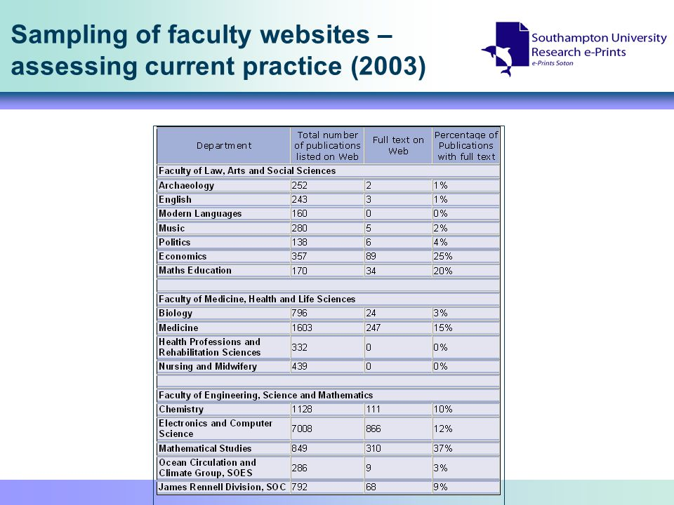 Sampling of faculty websites – assessing current practice (2003)