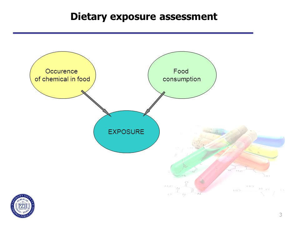 3 Dietary exposure assessment Occurence of chemical in food Food consumption EXPOSURE