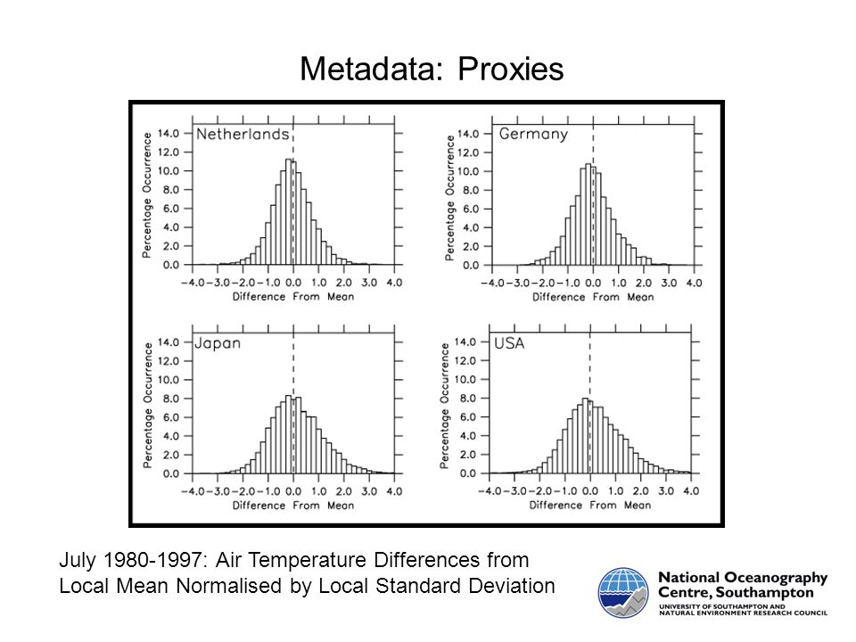 Metadata: Proxies July 1980-1997: Air Temperature Differences from Local Mean Normalised by Local Standard Deviation