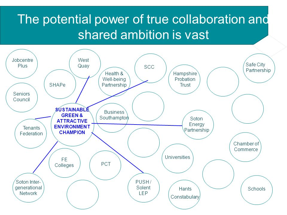 The potential power of true collaboration and shared ambition is vast SHAPe PCT Soton Energy Partnership SCC Hants Constabulary Safe City Partnership Tenants Federation Business Southampton Soton Inter- generational Network Chamber of Commerce Hampshire Probation Trust Jobcentre Plus Universities FE Colleges Schools Health & Well-being Partnership SUSTAINABLE GREEN & ATTRACTIVE ENVIRONMENT CHAMPION Seniors Council PUSH / Solent LEP West Quay