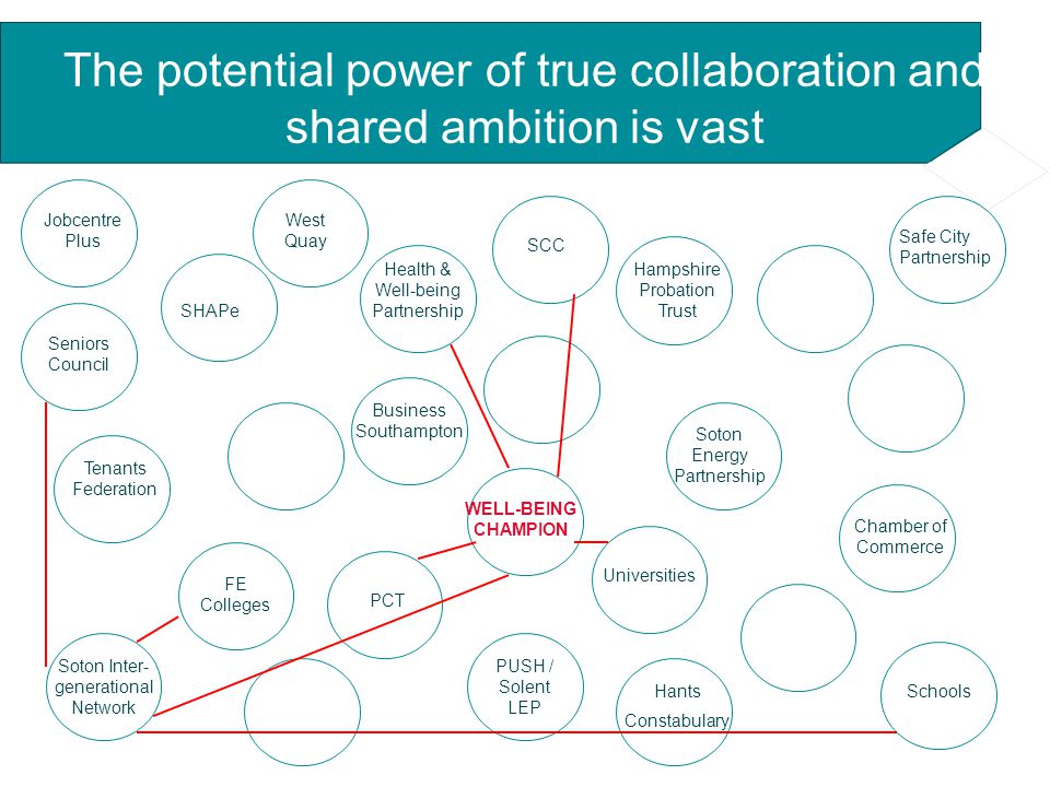 The potential power of true collaboration and shared ambition is vast SHAPe PCT Soton Energy Partnership SCC Hants Constabulary Safe City Partnership Tenants Federation Business Southampton Soton Inter- generational Network Chamber of Commerce Hampshire Probation Trust Jobcentre Plus Universities FE Colleges Schools Health & Well-being Partnership WELL-BEING CHAMPION Seniors Council PUSH / Solent LEP West Quay