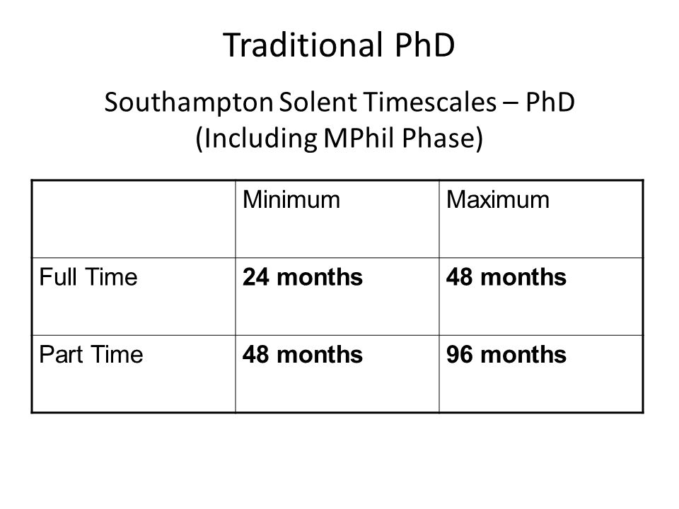 Traditional PhD Southampton Solent Timescales – PhD (Including MPhil Phase) MinimumMaximum Full Time24 months48 months Part Time48 months96 months