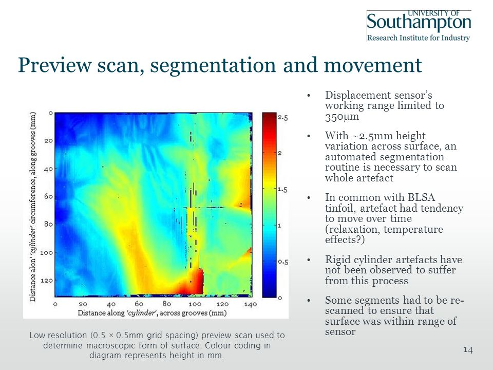14 Preview scan, segmentation and movement Displacement sensor's working range limited to 350µm With ~2.5mm height variation across surface, an automated segmentation routine is necessary to scan whole artefact In common with BLSA tinfoil, artefact had tendency to move over time (relaxation, temperature effects ) Rigid cylinder artefacts have not been observed to suffer from this process Some segments had to be re- scanned to ensure that surface was within range of sensor Low resolution (0.5 × 0.5mm grid spacing) preview scan used to determine macroscopic form of surface.