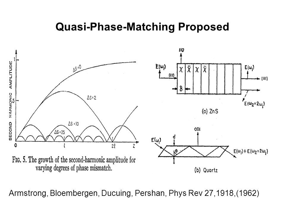 Quasi-Phase-Matching Proposed Armstrong, Bloembergen, Ducuing, Pershan, Phys Rev 27,1918,(1962)