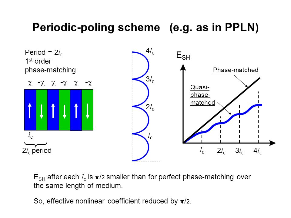 Periodic-poling scheme (e.g. as in PPLN)  -   -   -  Period = 2 l c 1 st order phase-matching lclc 2 l c period E SH after each l c is  / 2 sma