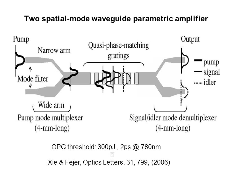 Two spatial-mode waveguide parametric amplifier OPG threshold: 300pJ, 2ps @ 780nm Xie & Fejer, Optics Letters, 31, 799, (2006)