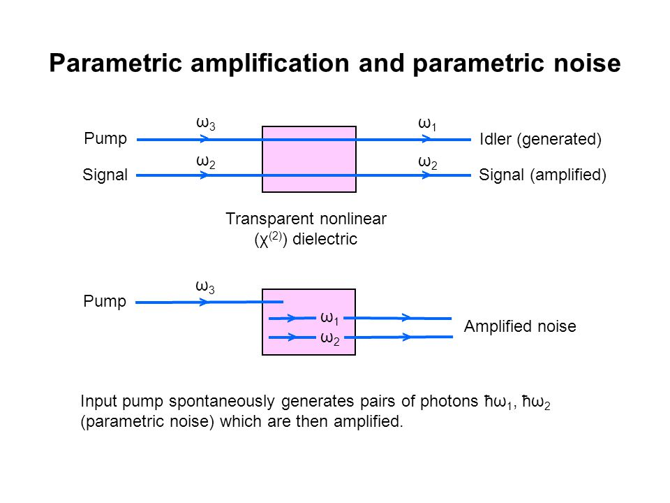 Parametric amplification and parametric noise Input pump spontaneously generates pairs of photons ћω 1, ћω 2 (parametric noise) which are then amplified.