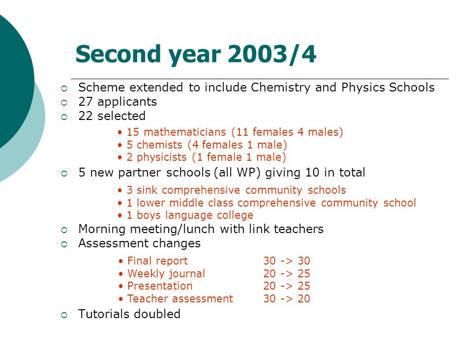 Second year 2003/4  Scheme extended to include Chemistry and Physics Schools  27 applicants  22 selected  5 new partner schools (all WP) giving 10 in total  Morning meeting/lunch with link teachers  Assessment changes  Tutorials doubled 15 mathematicians (11 females 4 males) 5 chemists (4 females 1 male) 2 physicists (1 female 1 male) 3 sink comprehensive community schools 1 lower middle class comprehensive community school 1 boys language college Final report 30 -> 30 Weekly journal 20 -> 25 Presentation 20 -> 25 Teacher assessment 30 -> 20