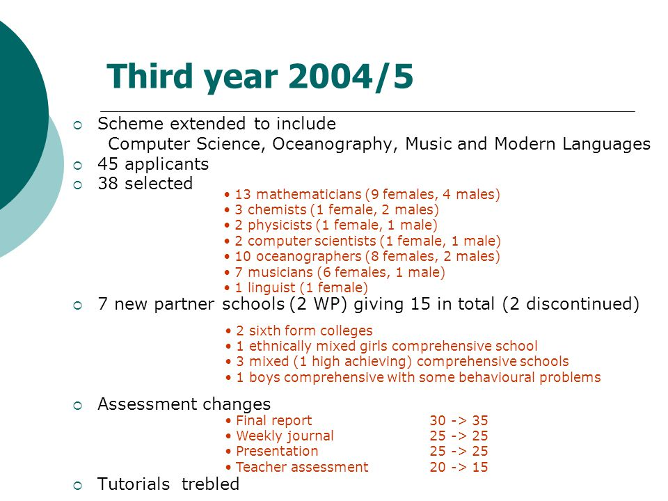 Third year 2004/5  Scheme extended to include Computer Science, Oceanography, Music and Modern Languages  45 applicants  38 selected  7 new partner schools (2 WP) giving 15 in total (2 discontinued)  Assessment changes  Tutorials trebled 13 mathematicians (9 females, 4 males) 3 chemists (1 female, 2 males) 2 physicists (1 female, 1 male) 2 computer scientists (1 female, 1 male) 10 oceanographers (8 females, 2 males) 7 musicians (6 females, 1 male) 1 linguist (1 female) 2 sixth form colleges 1 ethnically mixed girls comprehensive school 3 mixed (1 high achieving) comprehensive schools 1 boys comprehensive with some behavioural problems Final report 30 -> 35 Weekly journal 25 -> 25 Presentation 25 -> 25 Teacher assessment 20 -> 15