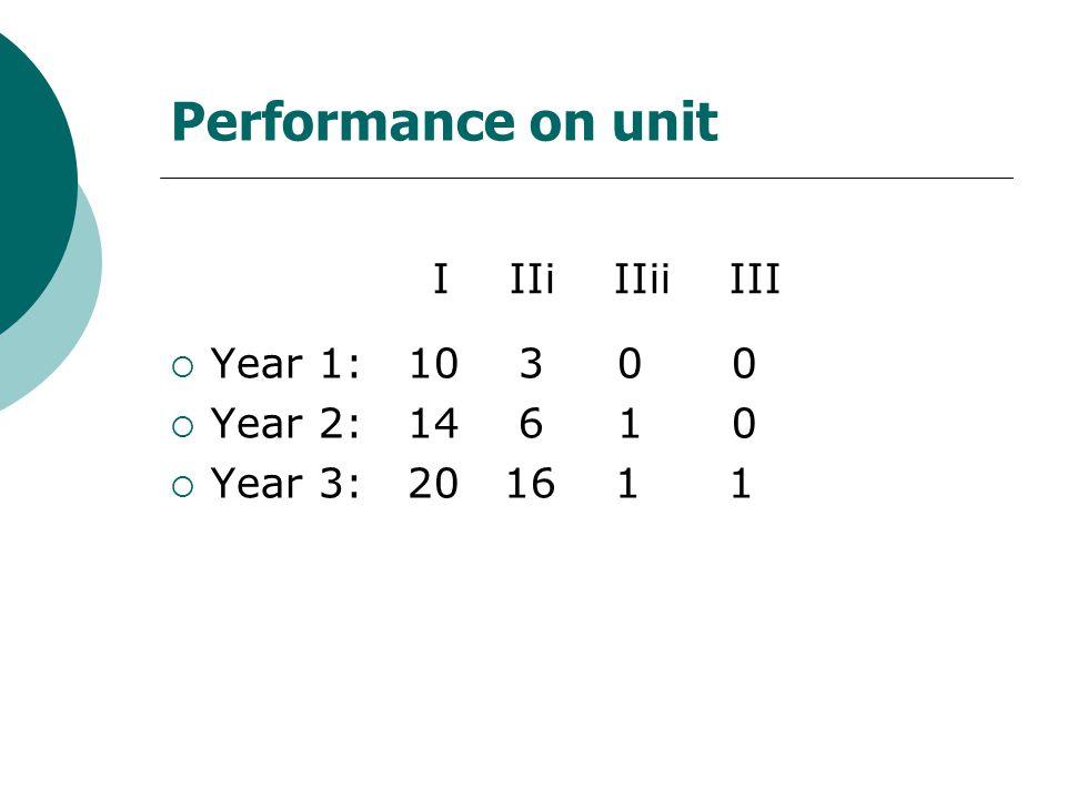 Performance on unit  Year 1: 10 3 0 0  Year 2: 14 6 1 0  Year 3: 20 16 1 1 I IIi IIii III