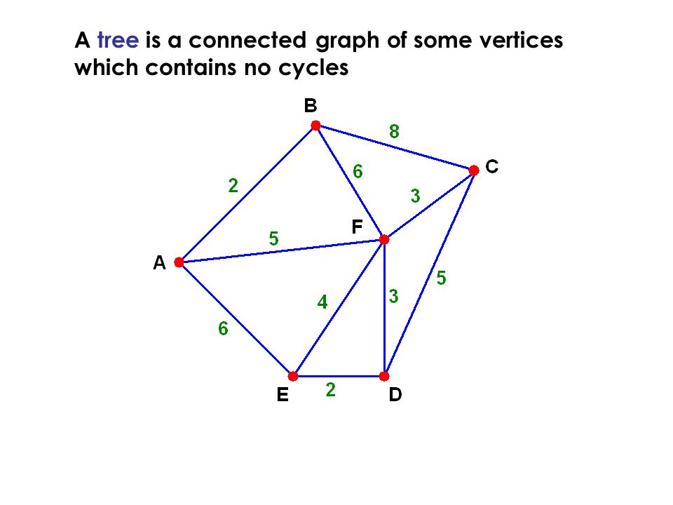 A tree is a connected graph of some vertices which contains no cycles