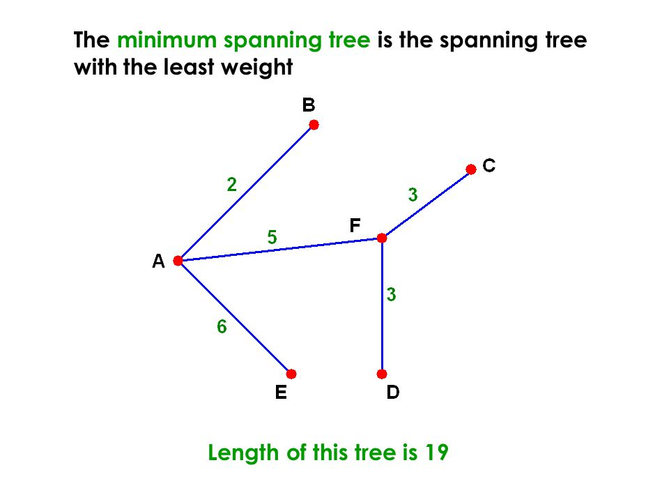 The minimum spanning tree is the spanning tree with the least weight Length of this tree is 19