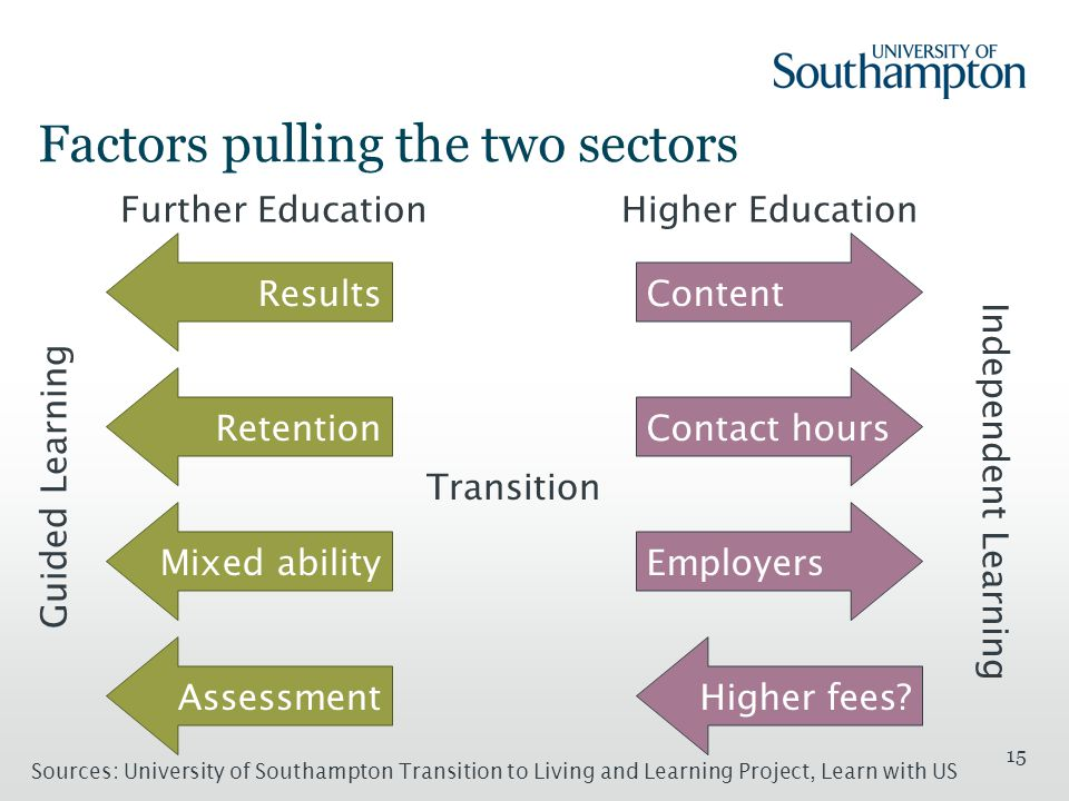15 Factors pulling the two sectors Guided Learning Independent Learning Results Retention Mixed abilityAssessment Further EducationHigher Education Sources: University of Southampton Transition to Living and Learning Project, Learn with US ContentContact hours EmployersHigher fees.