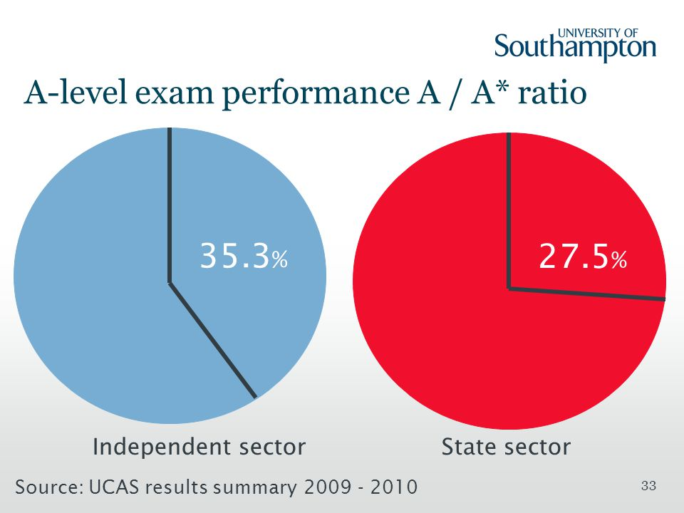 33 A-level exam performance A / A* ratio Independent sectorState sector 35.3 % 27.5 % Source: UCAS results summary 2009 - 2010