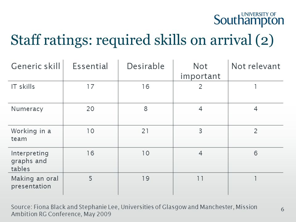 6 Staff ratings: required skills on arrival (2) Generic skillEssentialDesirableNot important Not relevant IT skills171621 Numeracy20844 Working in a team 102132 Interpreting graphs and tables 161046 Making an oral presentation 519111 Source: Fiona Black and Stephanie Lee, Universities of Glasgow and Manchester, Mission Ambition RG Conference, May 2009