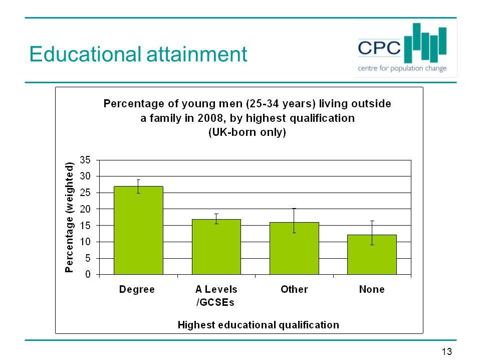 13 Educational attainment