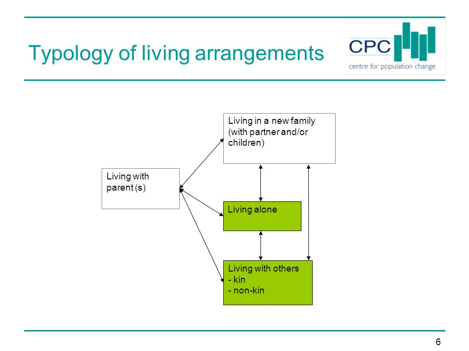 6 Typology of living arrangements Living with parent (s) Living in a new family (with partner and/or children) Living alone Living with others - kin - non-kin