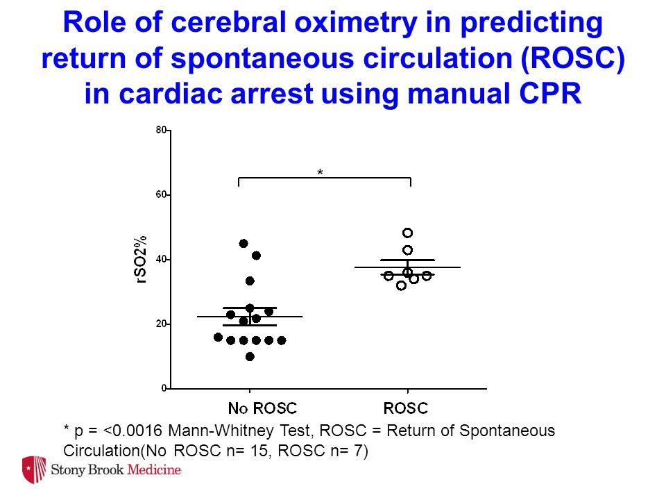Role of cerebral oximetry in predicting return of spontaneous circulation (ROSC) in cardiac arrest using manual CPR * * p = <0.0016 Mann-Whitney Test, ROSC = Return of Spontaneous Circulation(No ROSC n= 15, ROSC n= 7)