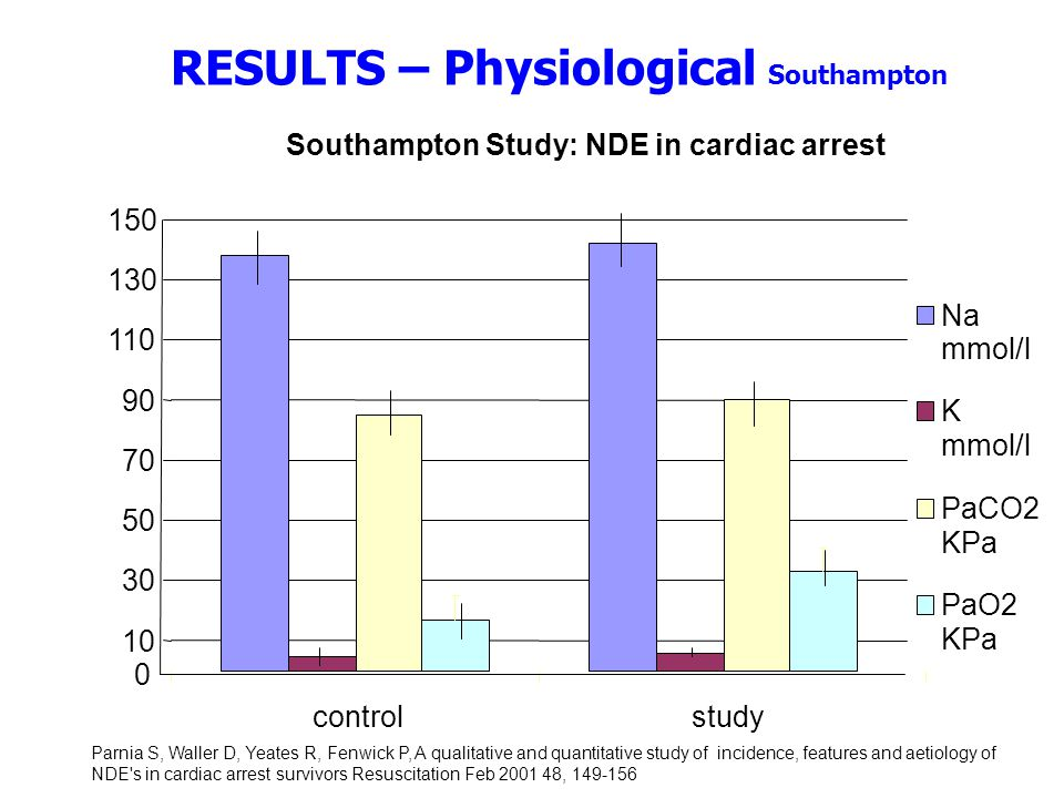 RESULTS – Physiological Southampton Southampton Study: NDE in cardiac arrest 0 10 30 50 70 90 110 130 150 controlstudy Na mmol/l K PaCO2 KPa PaO2 KPa Parnia S, Waller D, Yeates R, Fenwick P, A qualitative and quantitative study of incidence, features and aetiology of NDE s in cardiac arrest survivors Resuscitation Feb 2001 48, 149-156