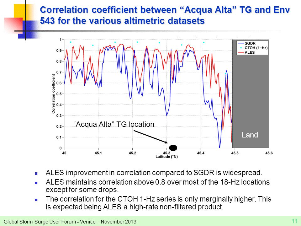 Global Storm Surge User Forum - Venice – November 2013 11 Correlation coefficient between Acqua Alta TG and Env 543 for the various altimetric datasets ALES improvement in correlation compared to SGDR is widespread.