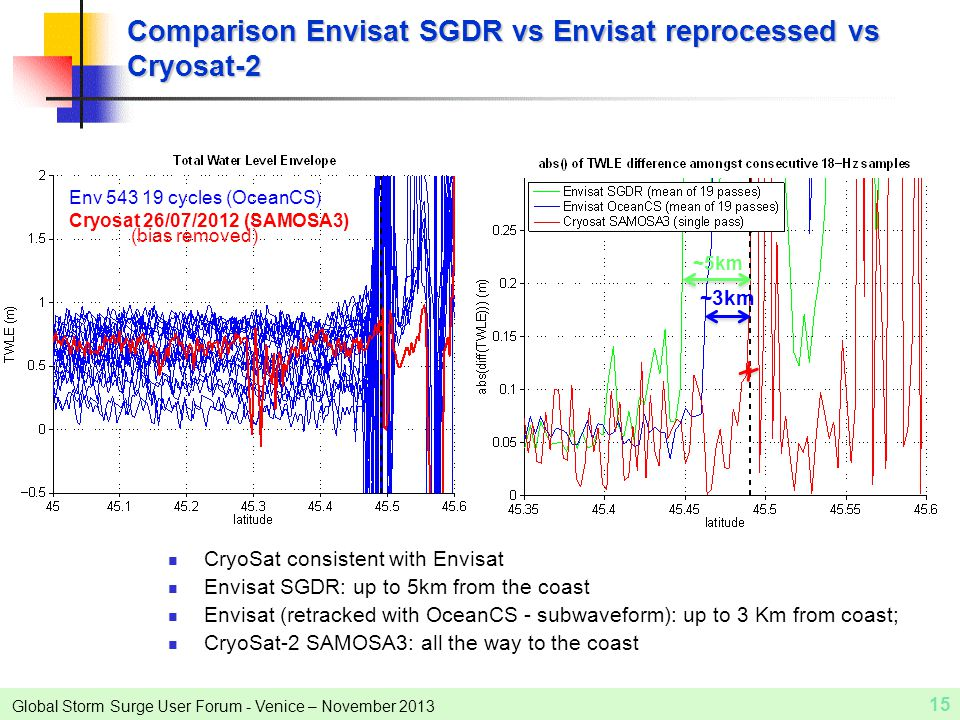 Global Storm Surge User Forum - Venice – November 2013 15 Comparison Envisat SGDR vs Envisat reprocessed vs Cryosat-2 CryoSat consistent with Envisat Envisat SGDR: up to 5km from the coast Envisat (retracked with OceanCS - subwaveform): up to 3 Km from coast; CryoSat-2 SAMOSA3: all the way to the coast Land Env 543 19 cycles (OceanCS) Cryosat 26/07/2012 (SAMOSA3) (bias removed) ~5km ~3km