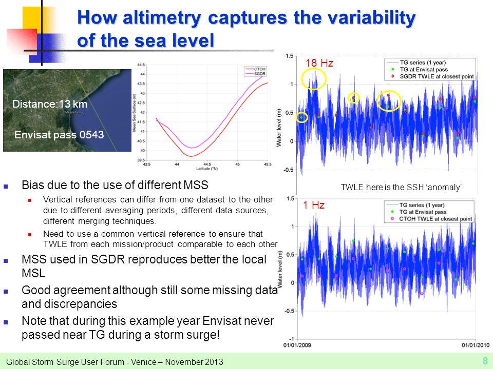 Global Storm Surge User Forum - Venice – November 2013 8 How altimetry captures the variability of the sea level Envisat pass 0543 Distance:13 km TWLE
