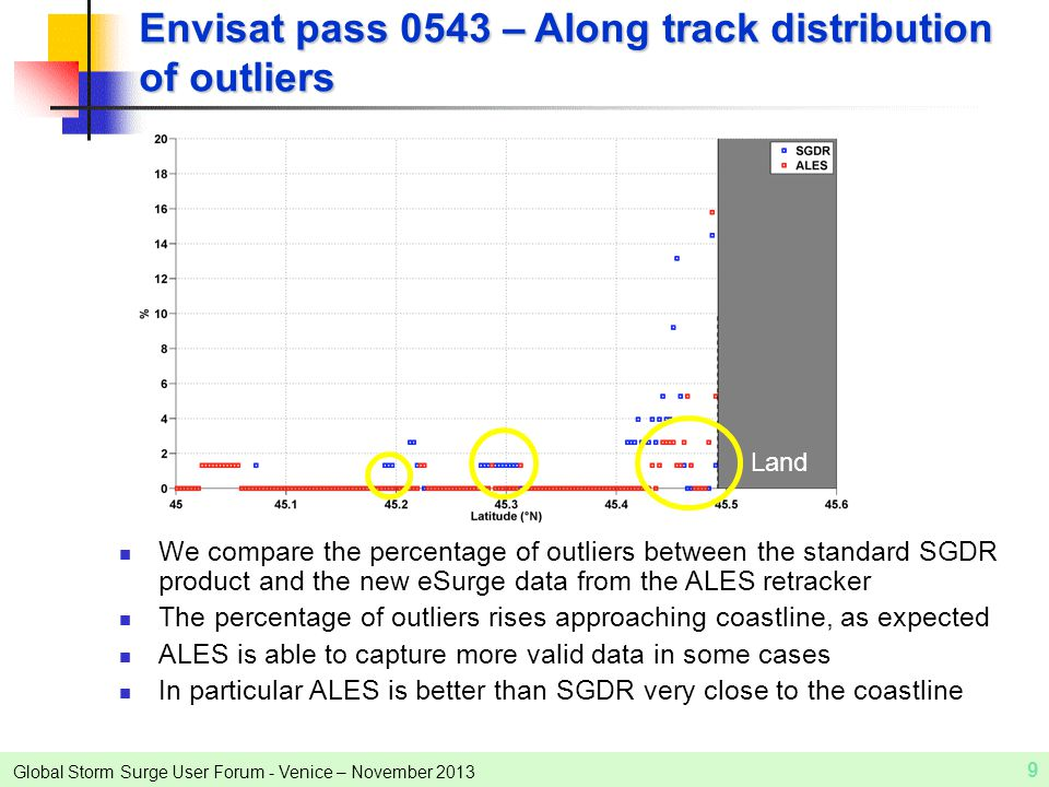 Global Storm Surge User Forum - Venice – November 2013 9 Envisat pass 0543 – Along track distribution of outliers We compare the percentage of outliers between the standard SGDR product and the new eSurge data from the ALES retracker The percentage of outliers rises approaching coastline, as expected ALES is able to capture more valid data in some cases In particular ALES is better than SGDR very close to the coastline Land