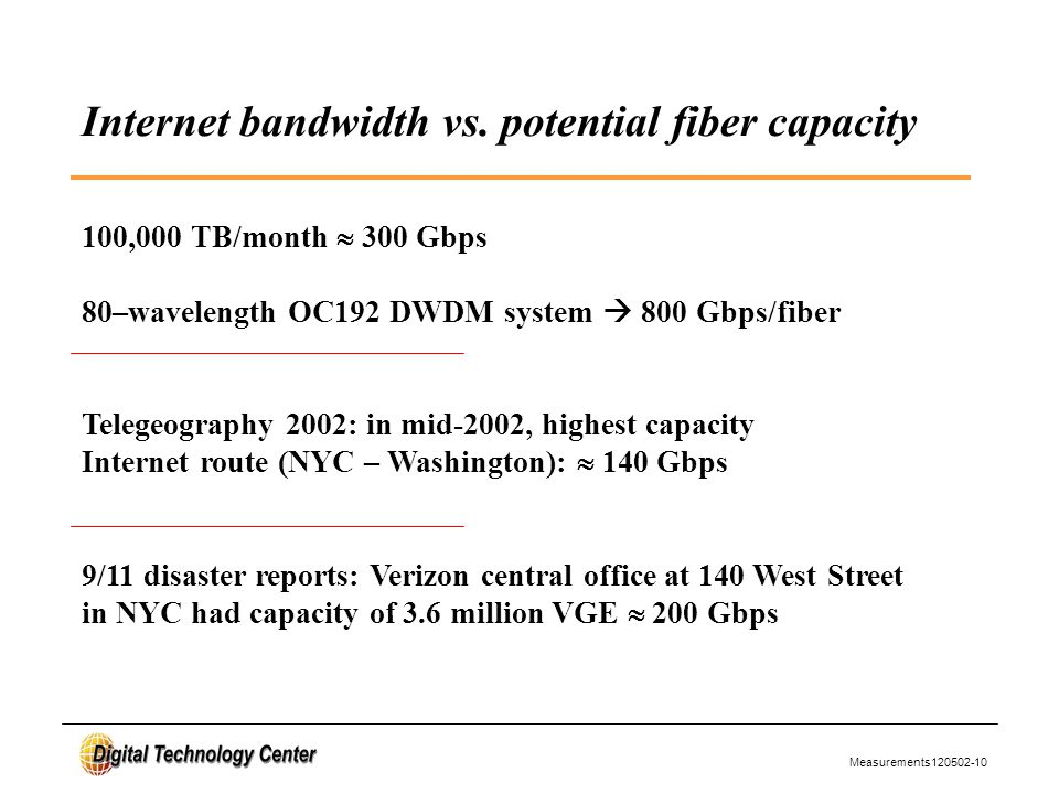 Measurements120502-10 Internet bandwidth vs.