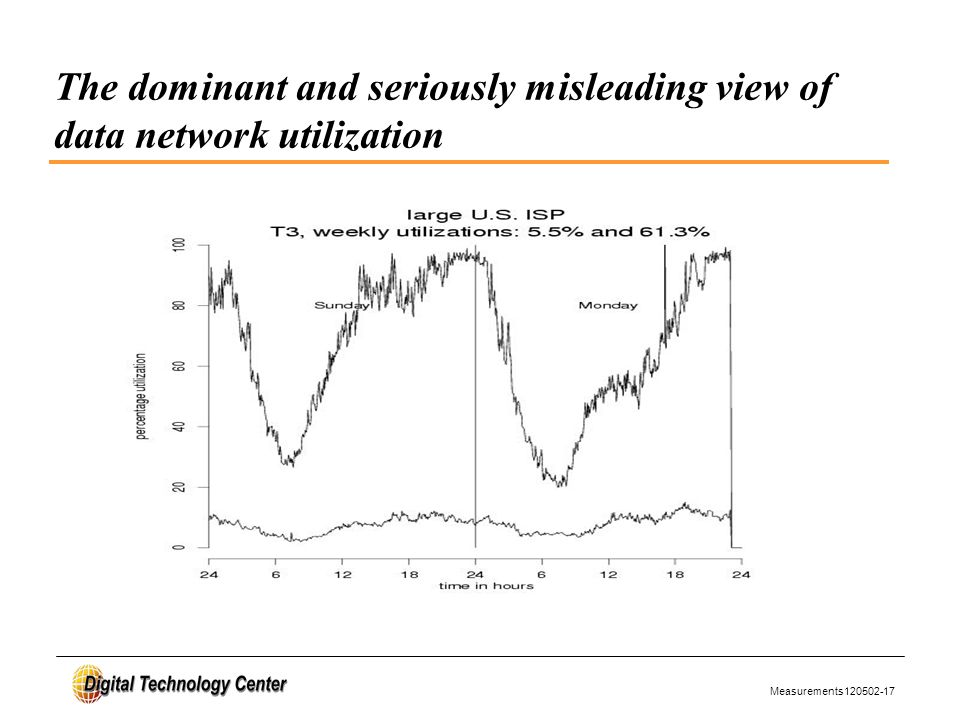 Measurements120502-17 The dominant and seriously misleading view of data network utilization