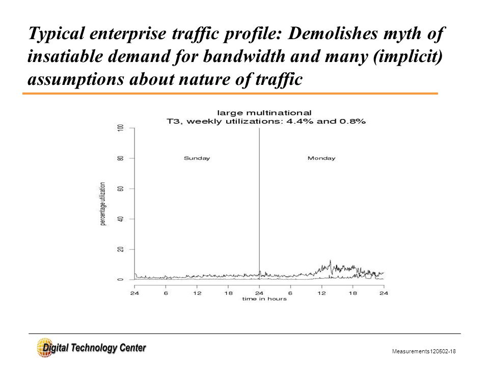 Measurements120502-18 Typical enterprise traffic profile: Demolishes myth of insatiable demand for bandwidth and many (implicit) assumptions about nature of traffic