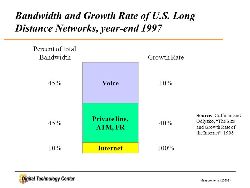 Measurements120502-4 Percent of total BandwidthGrowth Rate 45%Voice10% 45% Private line, ATM, FR 40% 10%Internet100% Source: Coffman and Odlyzko, The Size and Growth Rate of the Internet , 1998 Bandwidth and Growth Rate of U.S.
