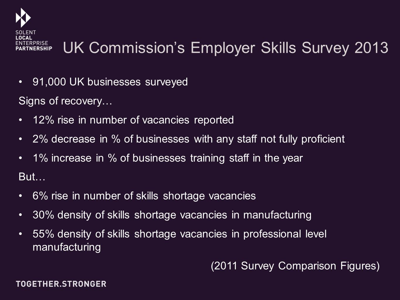 UK Commission's Employer Skills Survey 2013 91,000 UK businesses surveyed Signs of recovery… 12% rise in number of vacancies reported 2% decrease in % of businesses with any staff not fully proficient 1% increase in % of businesses training staff in the year But… 6% rise in number of skills shortage vacancies 30% density of skills shortage vacancies in manufacturing 55% density of skills shortage vacancies in professional level manufacturing (2011 Survey Comparison Figures)