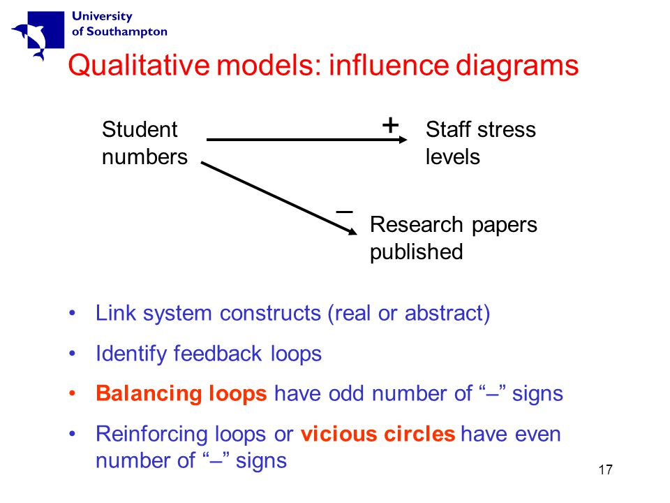 17 Qualitative models: influence diagrams Link system constructs (real or abstract) Identify feedback loops Balancing loops have odd number of – signs Reinforcing loops or vicious circles have even number of – signs Student numbers Staff stress levels + Research papers published –
