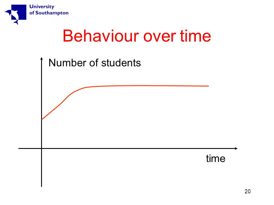 20 Behaviour over time time Number of students