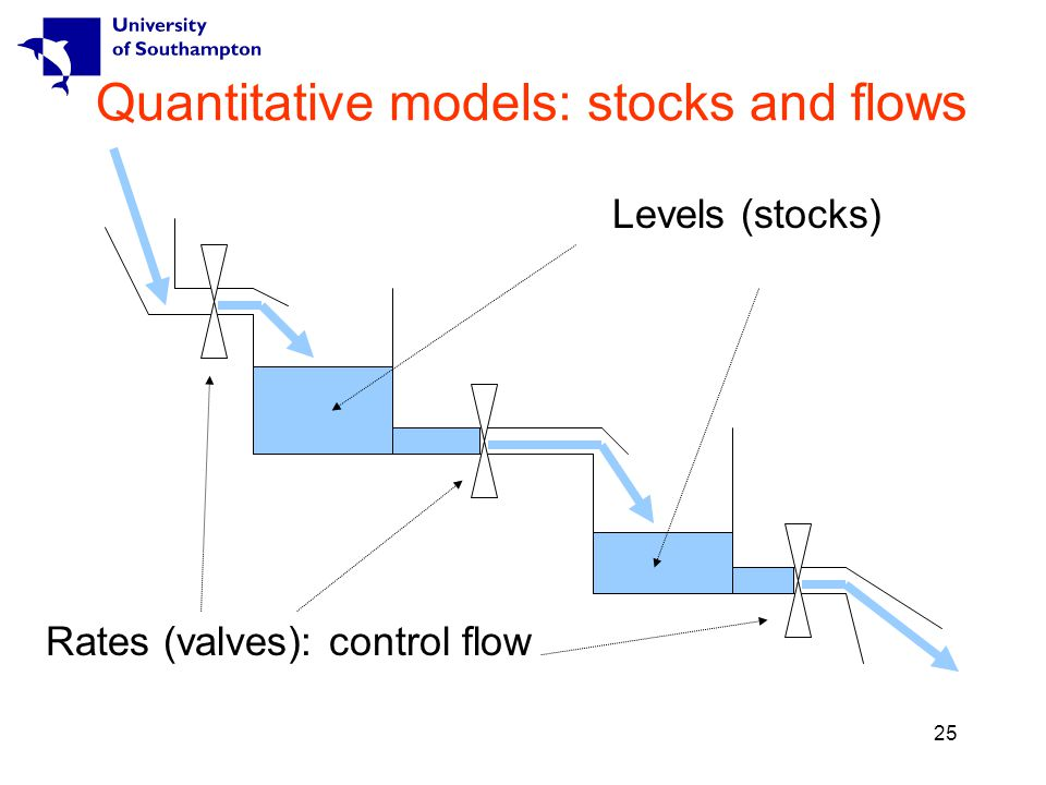 25 Quantitative models: stocks and flows Rates (valves): control flow Levels (stocks)