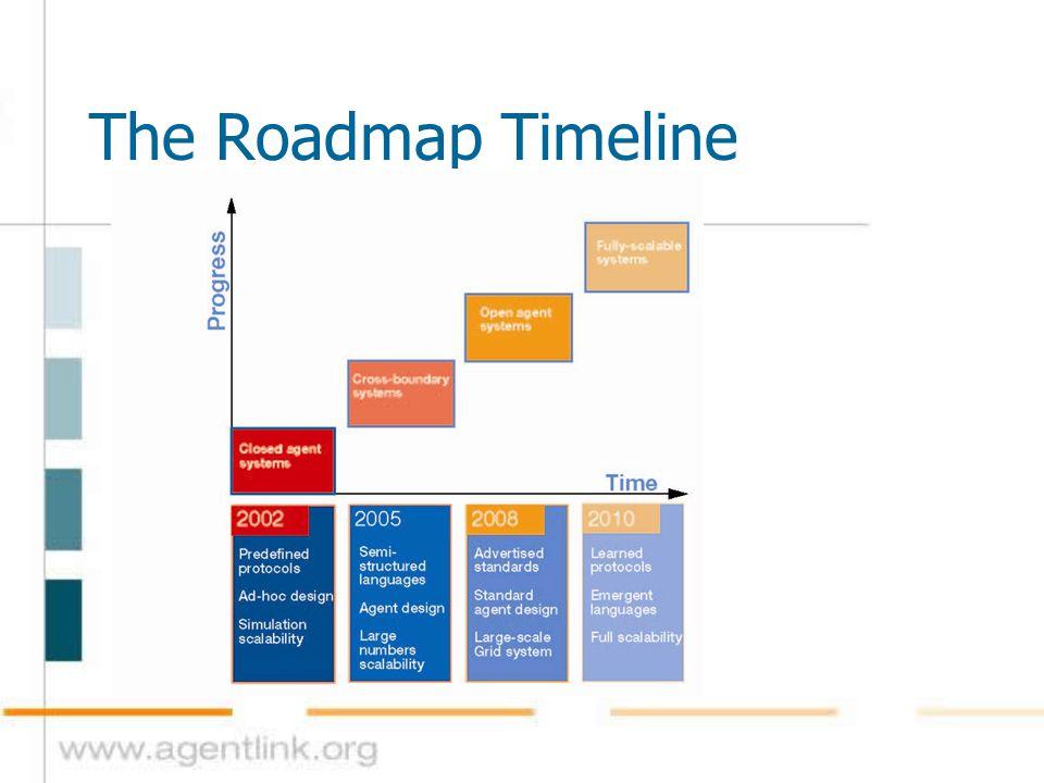 The Roadmap Timeline