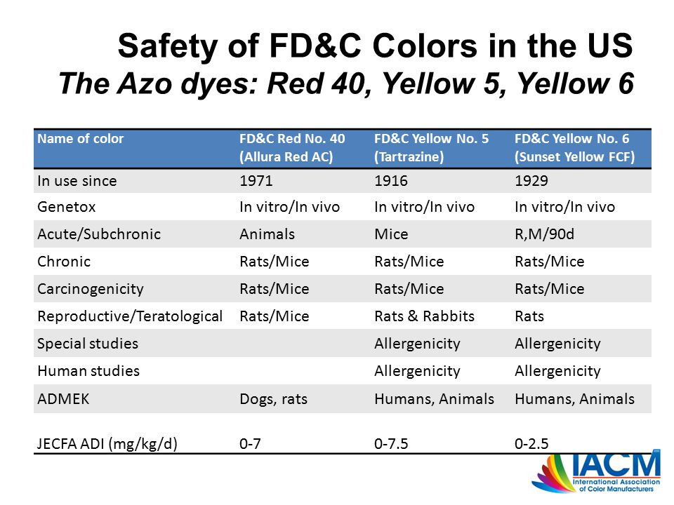 Safety of FD&C Colors in the US The Azo dyes: Red 40, Yellow 5, Yellow 6 Name of colorFD&C Red No.