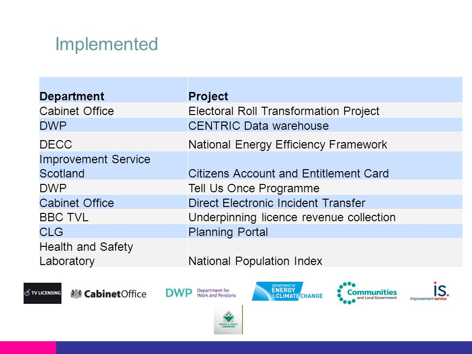 Implemented DepartmentProject Cabinet OfficeElectoral Roll Transformation Project DWPCENTRIC Data warehouse DECCNational Energy Efficiency Framework I