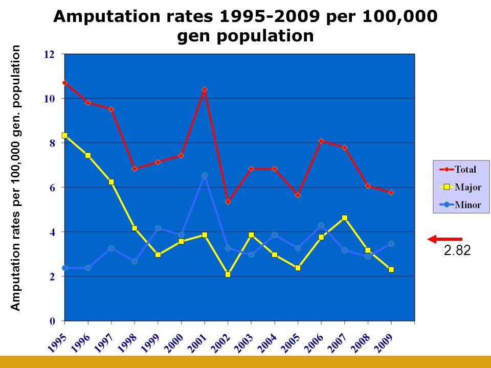 Amputation rates per 100,000 gen.