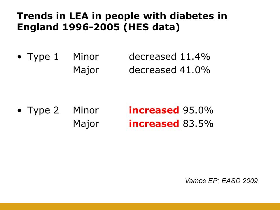 Trends in LEA in people with diabetes in England 1996-2005 (HES data) Type 1Minordecreased 11.4% Majordecreased 41.0% Type 2Minorincreased 95.0% Major