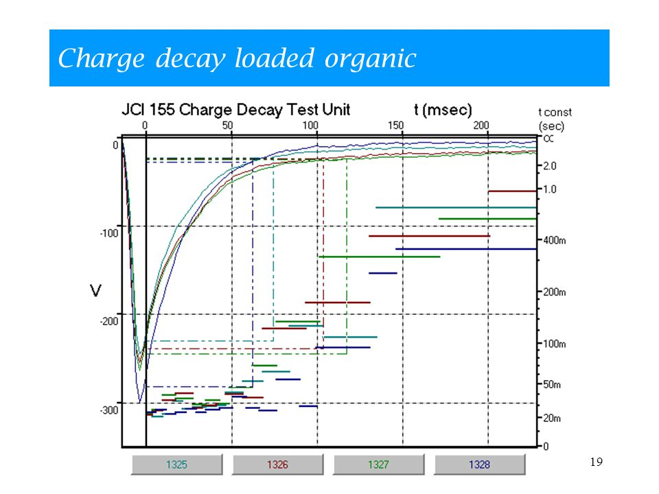19 Charge decay loaded organic
